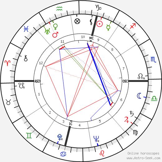 César astro natal birth chart, César horoscope, astrology