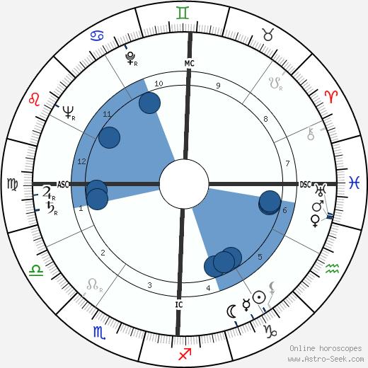 Chester Kallman wikipedia, horoscope, astrology, instagram