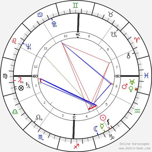 Chester Kallman день рождения гороскоп, Chester Kallman Натальная карта онлайн