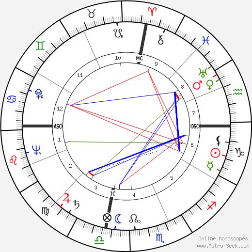 Клифф Борленд Clifford Bourland день рождения гороскоп, Clifford Bourland Натальная карта онлайн