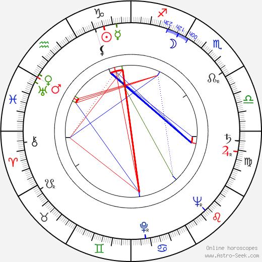 Dalimil Řehák день рождения гороскоп, Dalimil Řehák Натальная карта онлайн