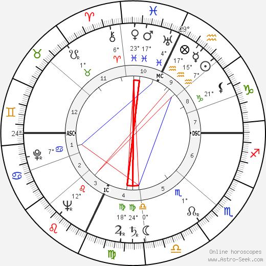 Donna Reed birth chart, biography, wikipedia 2019, 2020
