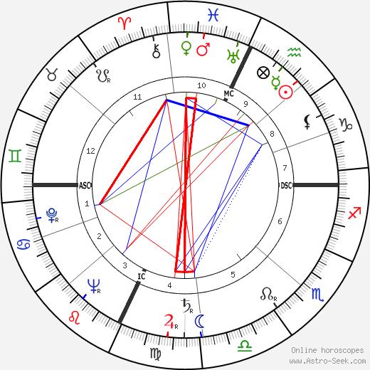 Donna Reed tema natale, oroscopo, Donna Reed oroscopi gratuiti, astrologia