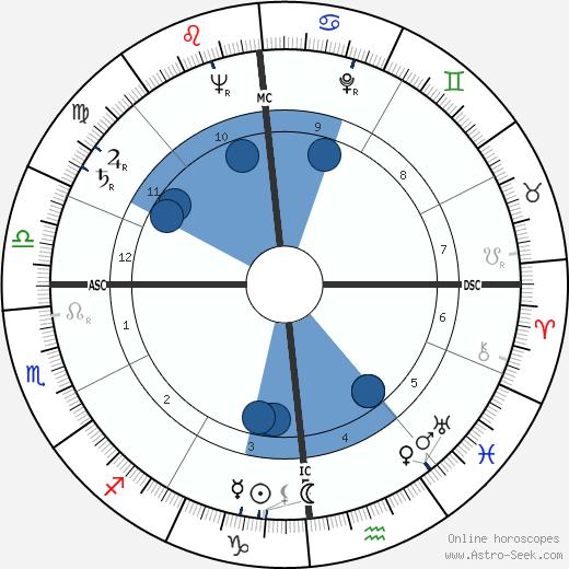 Douglas Walter Nelson wikipedia, horoscope, astrology, instagram