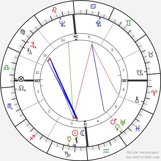 Douglas Walter Nelson tema natale, oroscopo, Douglas Walter Nelson oroscopi gratuiti, astrologia