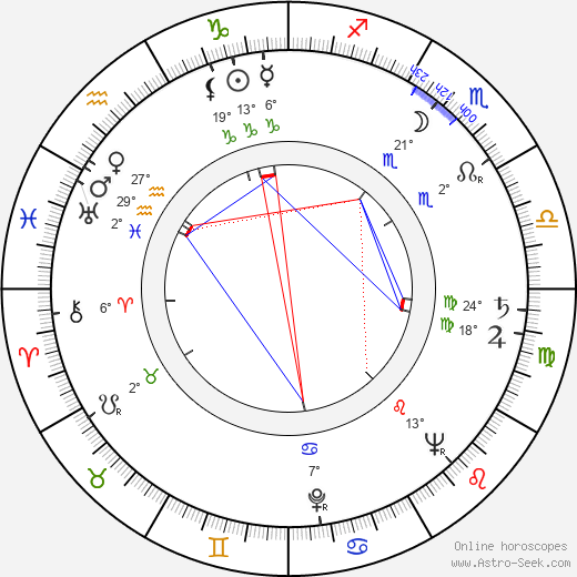 Emanuel Kaněra birth chart, biography, wikipedia 2020, 2021