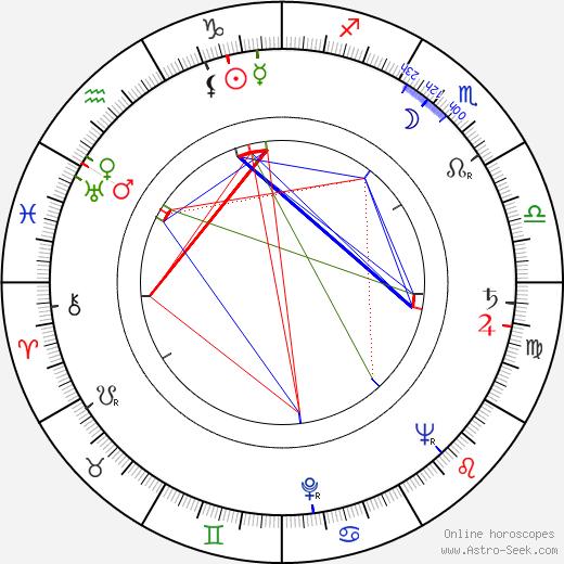 Emanuel Kaněra birth chart, Emanuel Kaněra astro natal horoscope, astrology