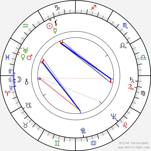 Frank Thornton birth chart, Frank Thornton astro natal horoscope, astrology