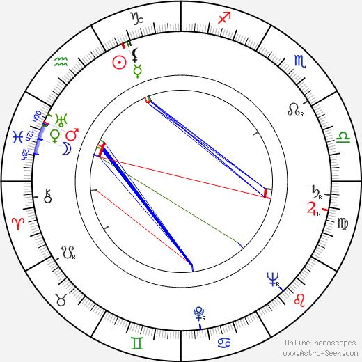 Freddie Burke Frederick tema natale, oroscopo, Freddie Burke Frederick oroscopi gratuiti, astrologia