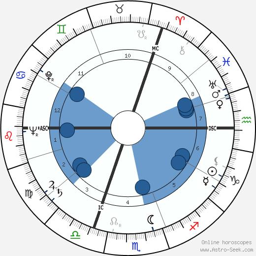 Friedrich Schütter wikipedia, horoscope, astrology, instagram