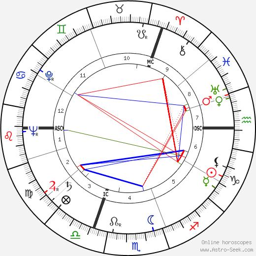 Friedrich Schütter tema natale, oroscopo, Friedrich Schütter oroscopi gratuiti, astrologia