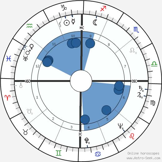 Gary Middlecoff wikipedia, horoscope, astrology, instagram