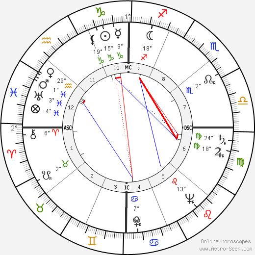 Gary Middlecoff birth chart, biography, wikipedia 2019, 2020