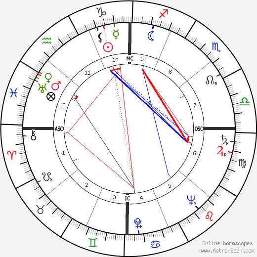Gary Middlecoff birth chart, Gary Middlecoff astro natal horoscope, astrology