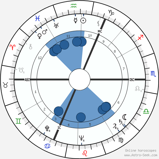 Georges Victor Mathieu wikipedia, horoscope, astrology, instagram