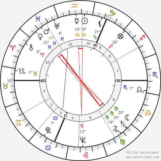Georges Victor Mathieu birth chart, biography, wikipedia 2019, 2020