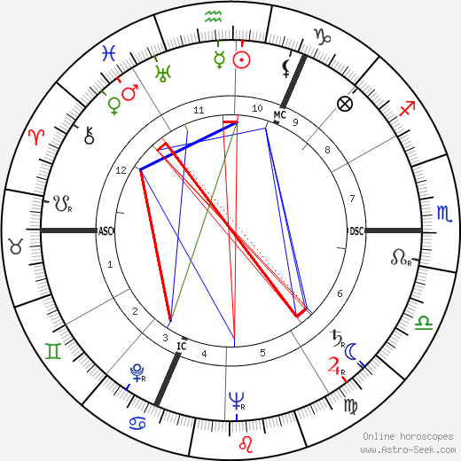 Georges Victor Mathieu astro natal birth chart, Georges Victor Mathieu horoscope, astrology