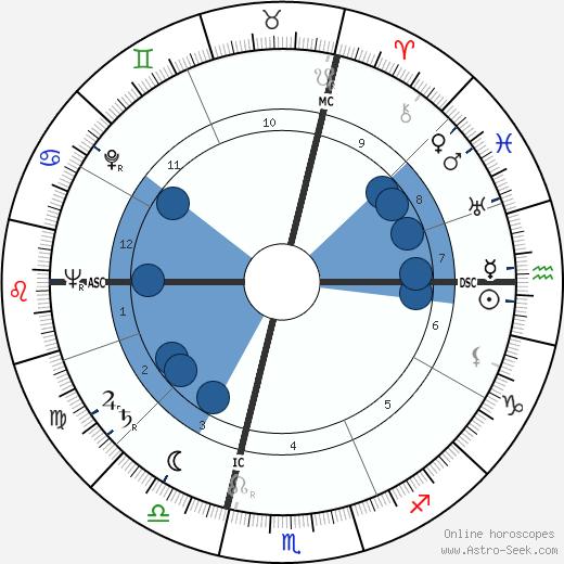 Giovanni Martin wikipedia, horoscope, astrology, instagram