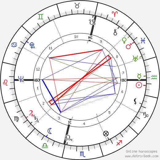 Giovanni Martin tema natale, oroscopo, Giovanni Martin oroscopi gratuiti, astrologia