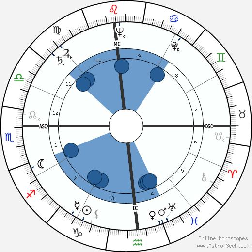 Harold Davis wikipedia, horoscope, astrology, instagram