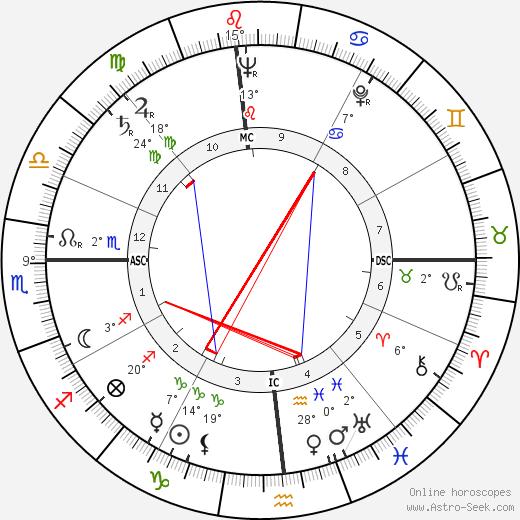 Harold Davis birth chart, biography, wikipedia 2018, 2019