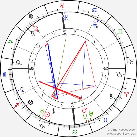 Harold Davis astro natal birth chart, Harold Davis horoscope, astrology