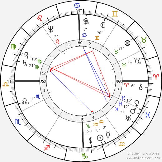 Howard Unruh birth chart, biography, wikipedia 2019, 2020