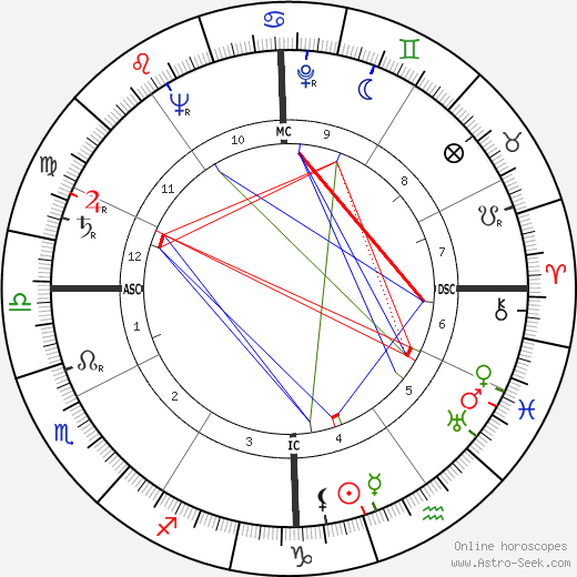 Howard Unruh astro natal birth chart, Howard Unruh horoscope, astrology