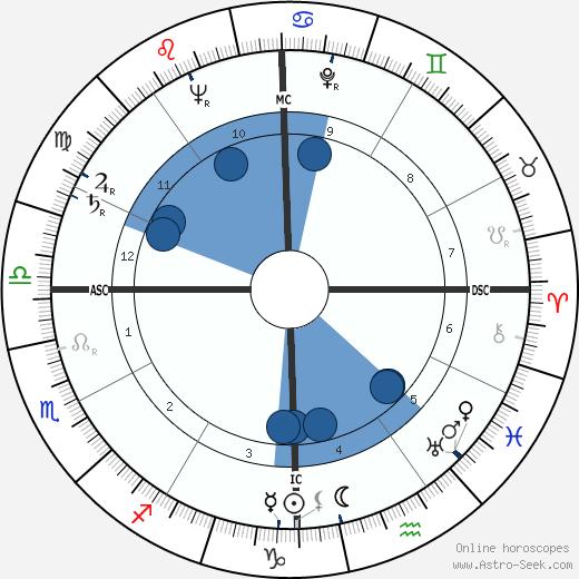 Jack Alvin Albright wikipedia, horoscope, astrology, instagram