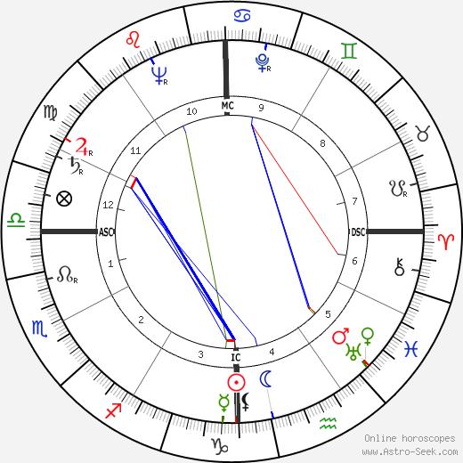 Jack Alvin Albright tema natale, oroscopo, Jack Alvin Albright oroscopi gratuiti, astrologia