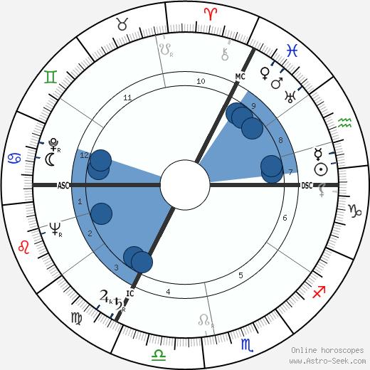 Jacques Leenaert wikipedia, horoscope, astrology, instagram