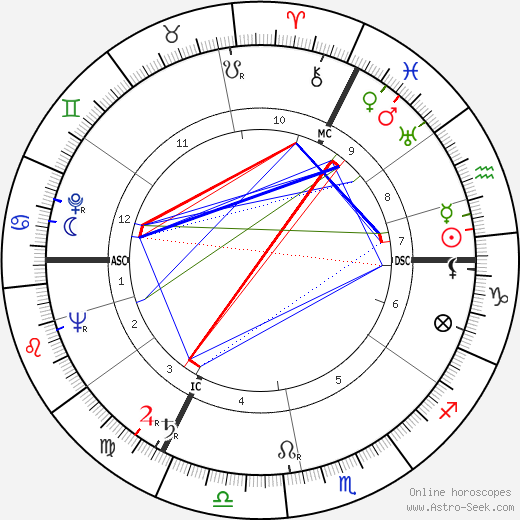 Jacques Leenaert день рождения гороскоп, Jacques Leenaert Натальная карта онлайн