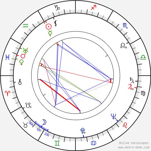 Janez Vrhovec astro natal birth chart, Janez Vrhovec horoscope, astrology