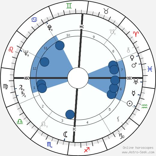 John Agar wikipedia, horoscope, astrology, instagram