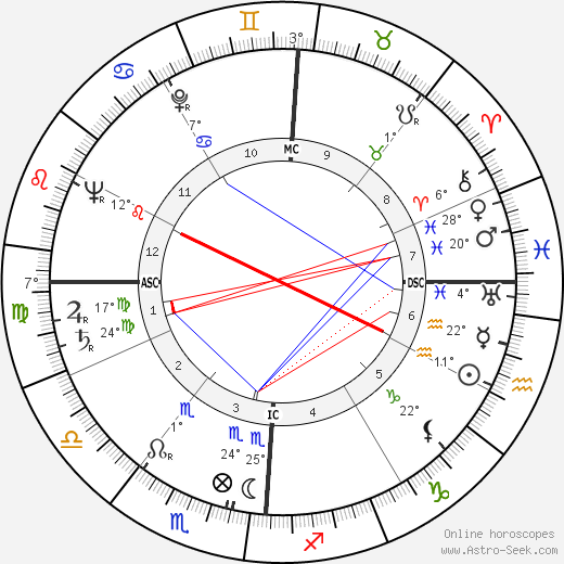 John Agar birth chart, biography, wikipedia 2019, 2020