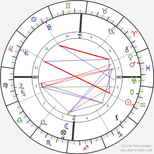 John Agar astro natal birth chart, John Agar horoscope, astrology