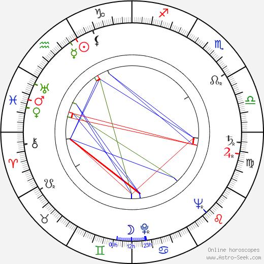 John Doucette birth chart, John Doucette astro natal horoscope, astrology
