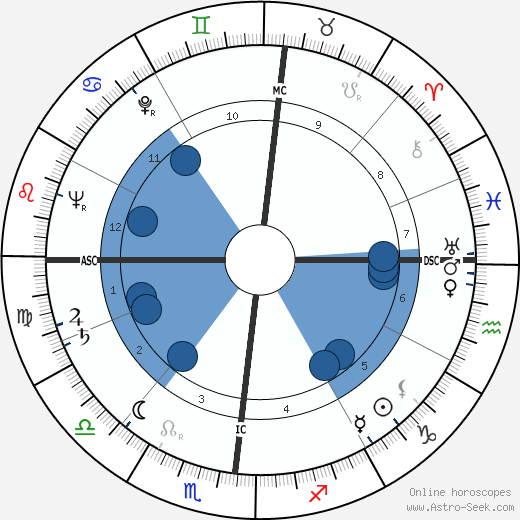 John W. Roberts wikipedia, horoscope, astrology, instagram