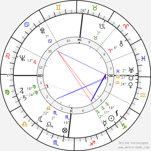 John W. Roberts birth chart, biography, wikipedia 2017, 2018