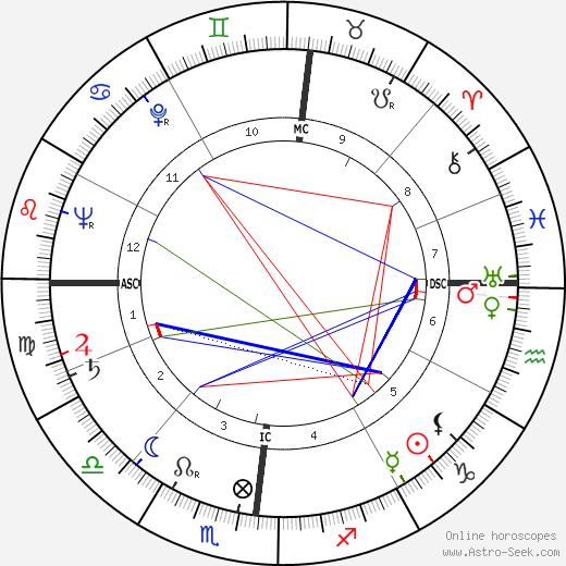 John W. Roberts astro natal birth chart, John W. Roberts horoscope, astrology