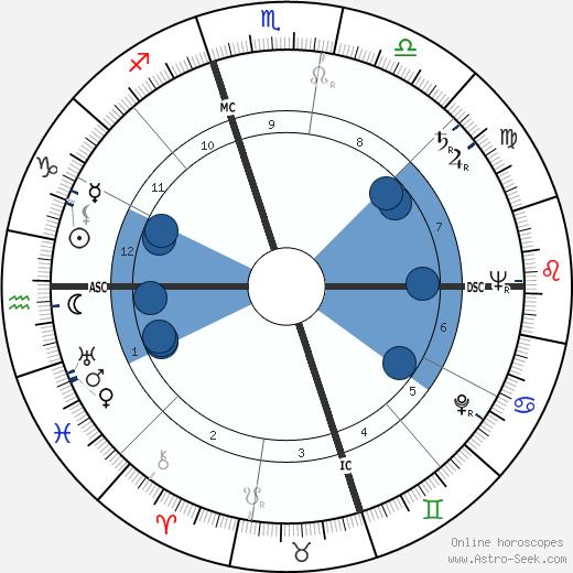 Juanita Kreps wikipedia, horoscope, astrology, instagram