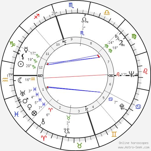 Juanita Kreps birth chart, biography, wikipedia 2019, 2020
