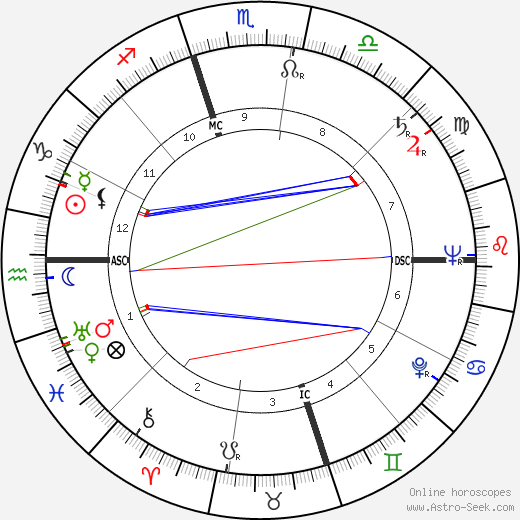 Juanita Kreps astro natal birth chart, Juanita Kreps horoscope, astrology