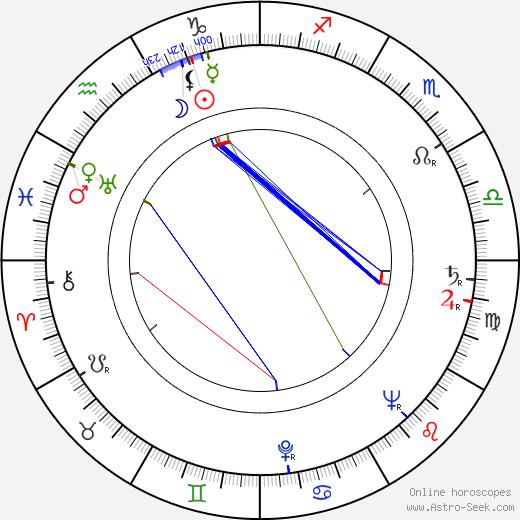 Juraj Paska Sr. день рождения гороскоп, Juraj Paska Sr. Натальная карта онлайн