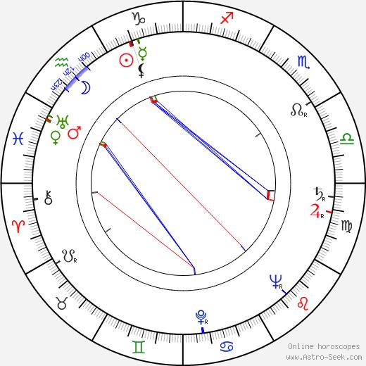 Kathleen Byron birth chart, Kathleen Byron astro natal horoscope, astrology