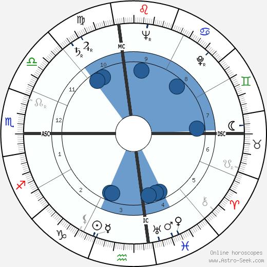Ken Keyes wikipedia, horoscope, astrology, instagram