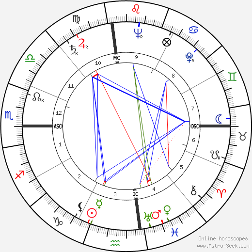 Ken Keyes birth chart, Ken Keyes astro natal horoscope, astrology