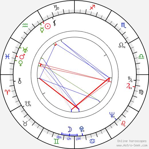 Ladislav Navrátil birth chart, Ladislav Navrátil astro natal horoscope, astrology