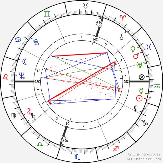 Мария Гимбутас Marija Gimbutas день рождения гороскоп, Marija Gimbutas Натальная карта онлайн