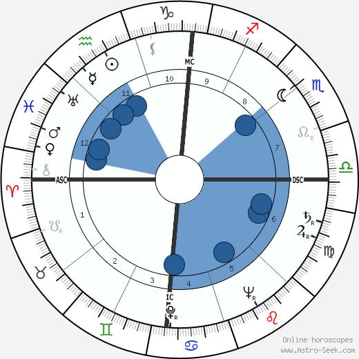 Mario Lanza wikipedia, horoscope, astrology, instagram